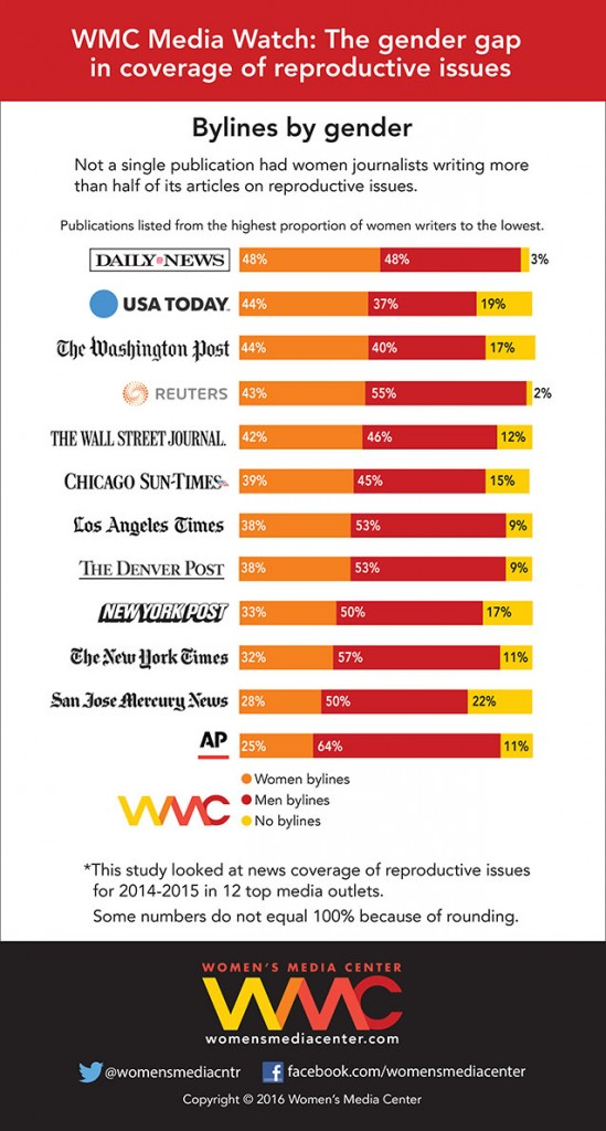 Bylines by gender in coverage of reproductive issues